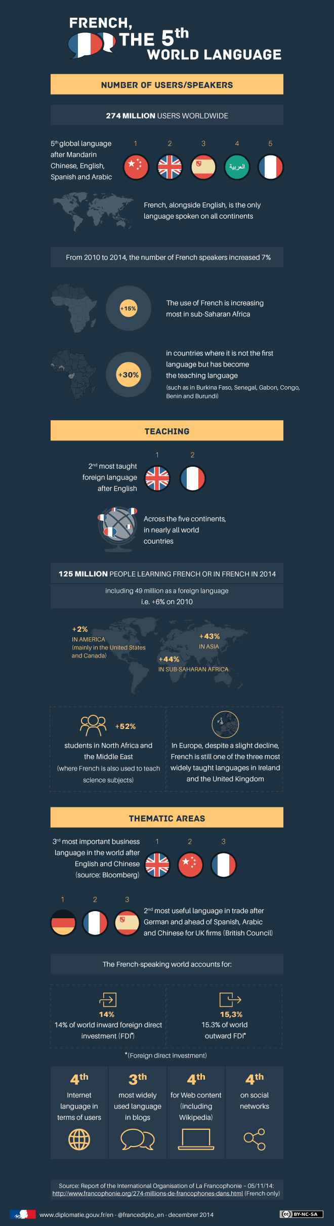 Why French interpreters are relevant in Asia - infographic